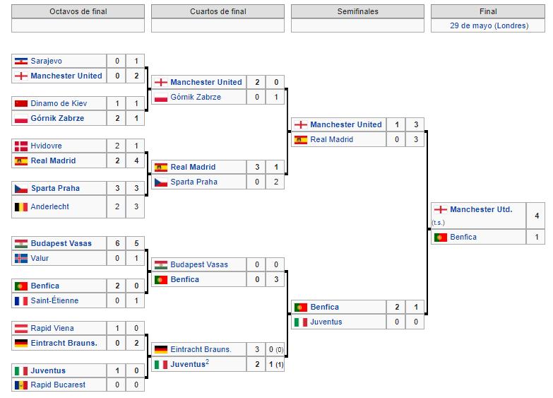 Copa de Europa 1967 1968