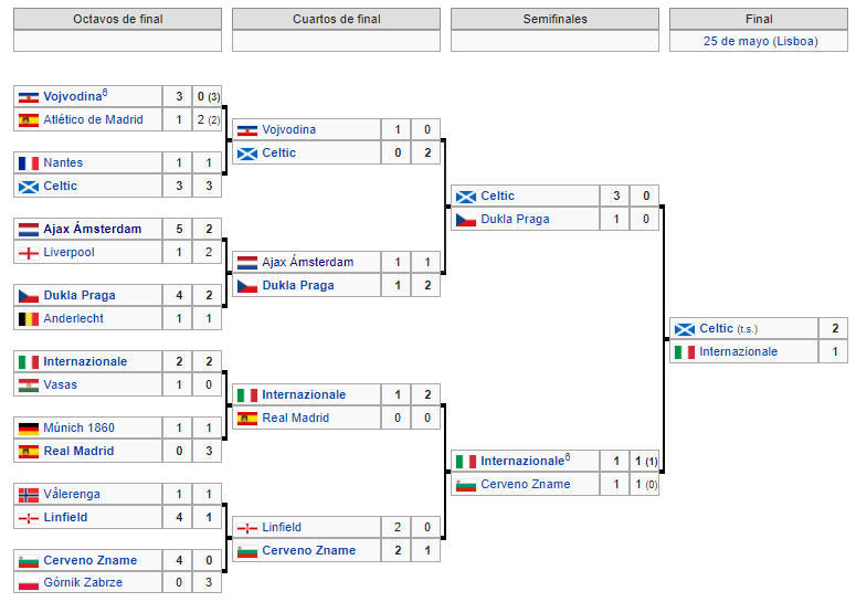 Copa de Europa 1966 1967