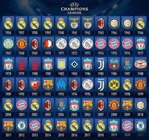 todos campeones champions 2021