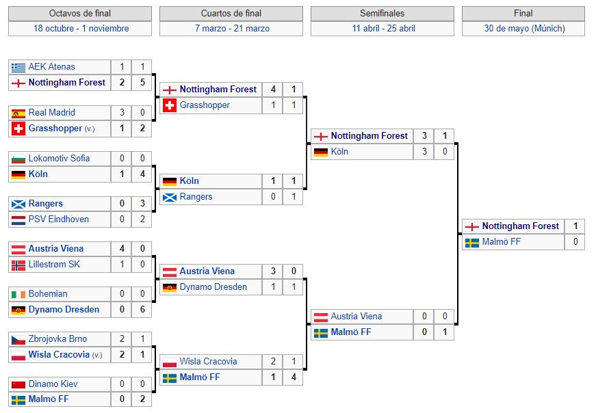 Copa de Europa 1978-1979