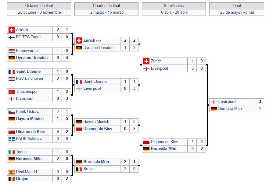 Copa de Europa 1976-1977