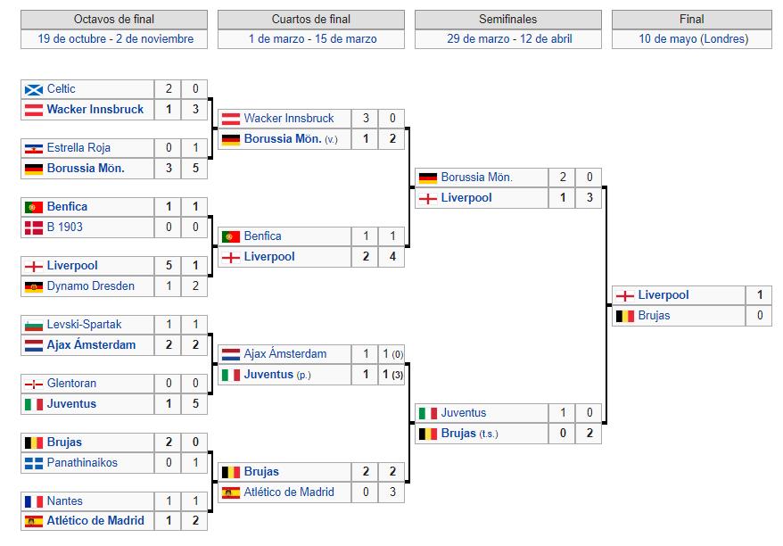 Copa de Europa 1977-78