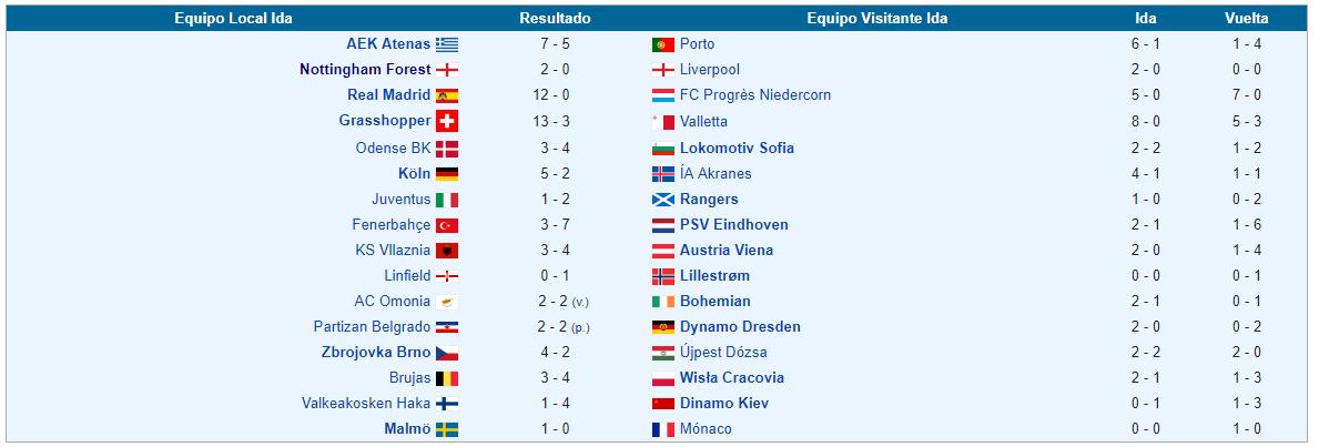 dieciseisaos de final Copa de Europa 1978 1979