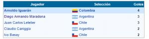 Máximo goleador Copa América 1987