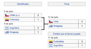 Uruguay Campeón Copa América 1987