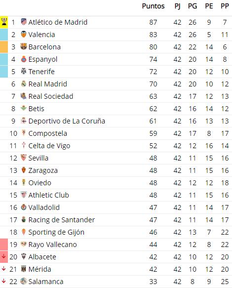 clasificacion liga 1995 1996