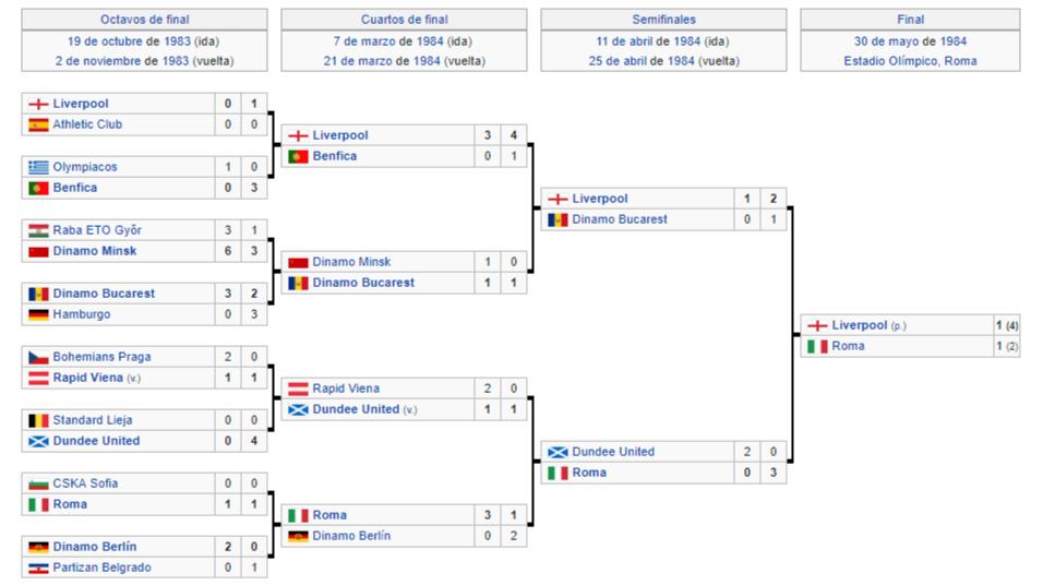 copa de europa 1983-1984