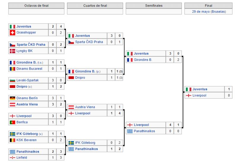Copa de Europa 1984 1985