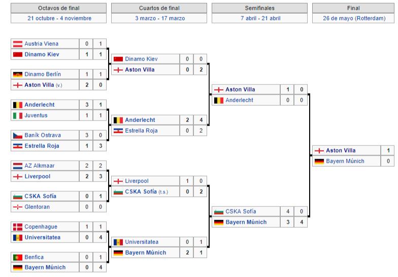 Copa de Europa 81-82