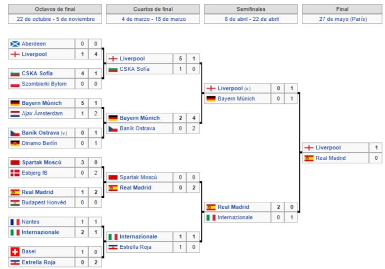 Copa de Europa 1980-1981