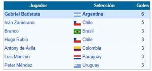 goleadores Copa América 1991
