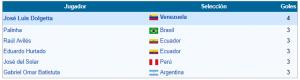 goleadores copa amercia 1993