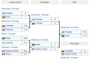 fase final copa america 1995