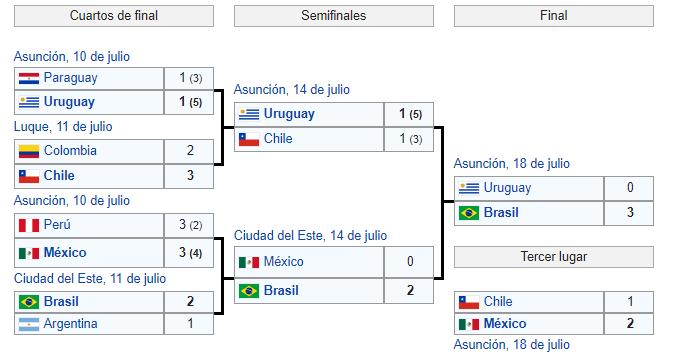 fase final copa america 1999