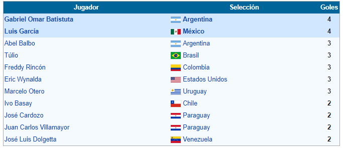 goleadores copa america 1995