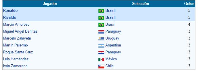 goleadores copa america 1999