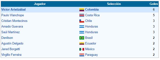 goleadores copa america 2001