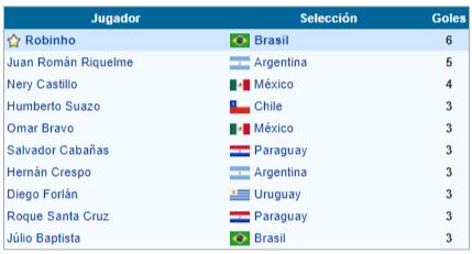 goleadores copa america venezuela 2007