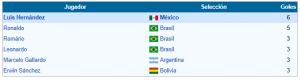 goleadores goleadores copa america 1997