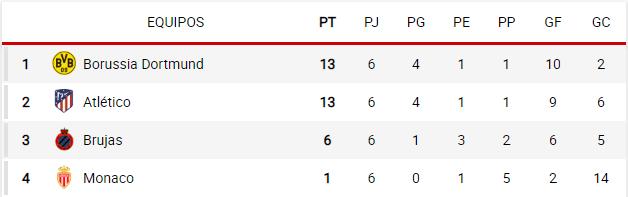 grupo a Champions 2018-2019