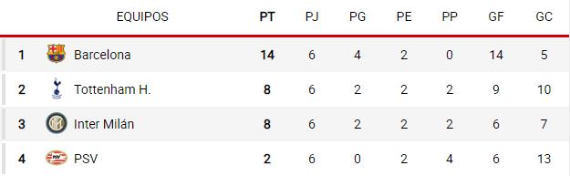 grupo b Champions 2018-2019
