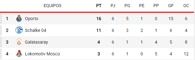 grupo d Champions 2018-2019