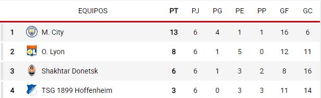 grupo f Champions 2018-2019