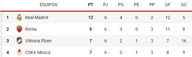 grupo g Champions 2018-2019
