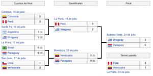 campeon copa america argentina 2011