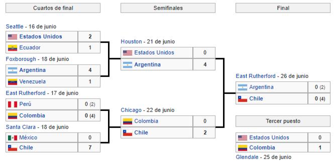 campeon copa america centenario 2016