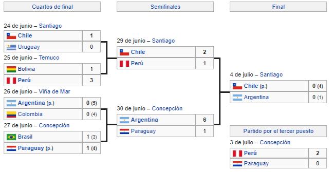 campeon copa america chile 2015