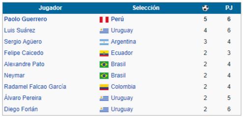 goleadores copa america argentina 2011