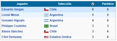 goleadores copa america centenario 2016