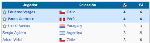 goleadores copa america chile 2015
