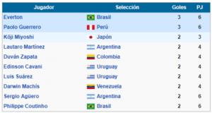 max goleadores copa america 2019 brasil