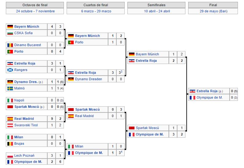 El Estrella Roja Que Ganó La Copa De Europa 1991