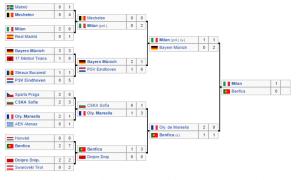 Copa de Europa 89-90