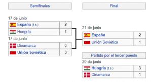 FASE FINAL EURO 1964