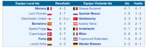 copa de europa 93-94 octavos final