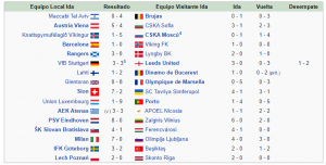 Primera Ronda Copa de Europa 1992 1993