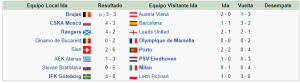 Segunda Ronda Copa de Europa 1992 1993