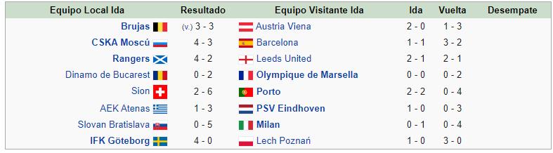 octavos FINAL Copa Europa 1992 1993