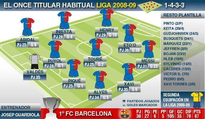 El Triplete del Barça de Guardiola 2009