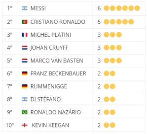 Ranking Balon de Oro