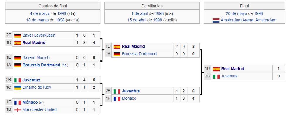 CHAMPIONS LEAGUE 1997-1998