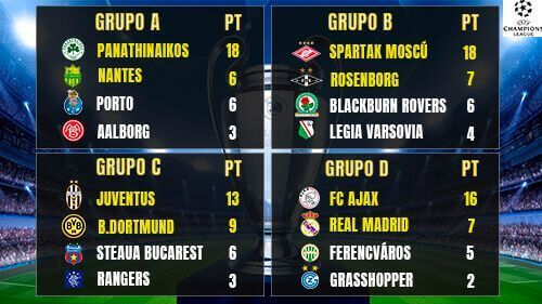 Champions League grupos 1995 1996