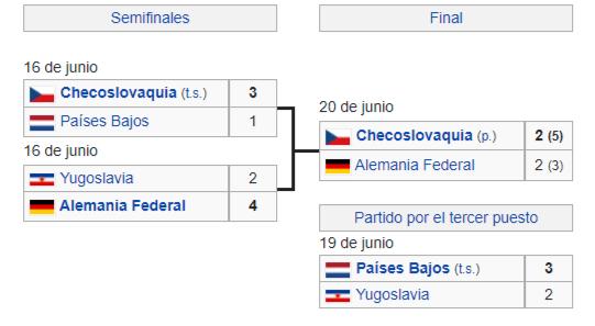 checoslovaquia campeon eurocopa 1976