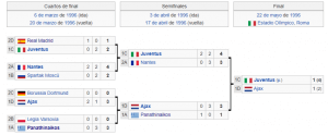 Champions League 1995 1996