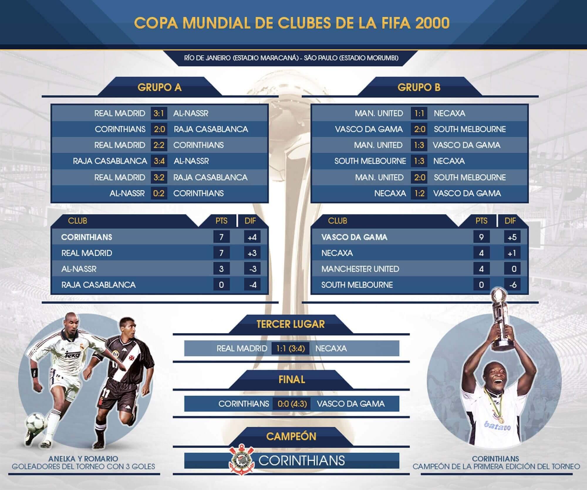 corinthians campeon mundial clubes 2000