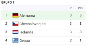grupo 1 eurocopa 1980